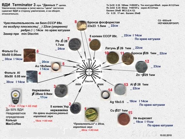Металлоискатель Терминатор 3 шкала ВДИ