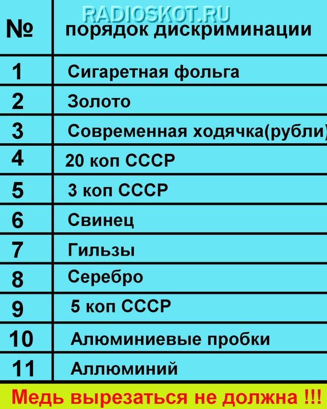 Настройка металлоискателя Терминатор-3